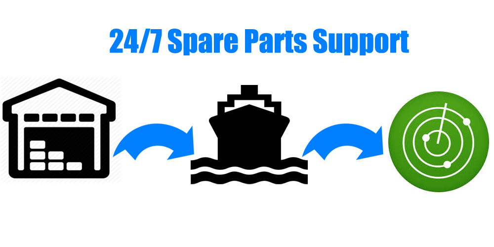 24/7 Spare Part Support